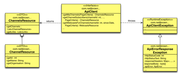 class diagram - major interface classes