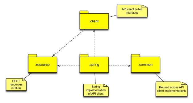 package diagram - main packages