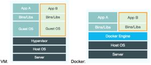 hypervisor and docker comparison