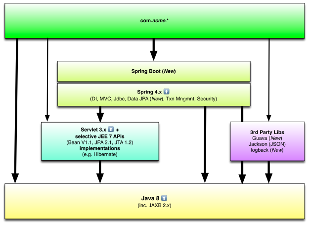 new software stack - java 8 spring boot