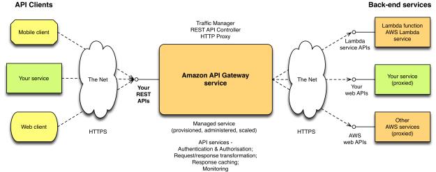 amazon api gateway - context diagram