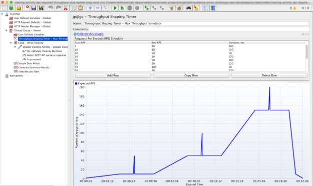 JMeter Test Plan - Throughput Shaping Timer