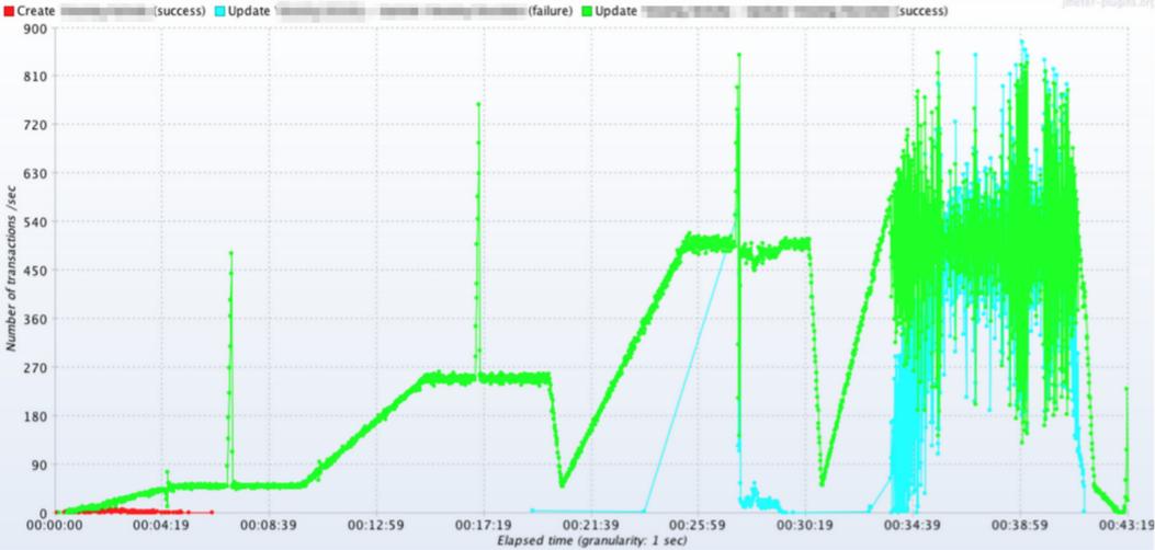 jmeter-throughput-per-sec-graph