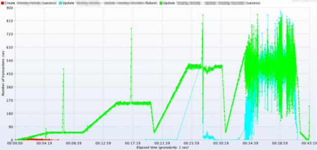 JMeter - Throughput per second graph