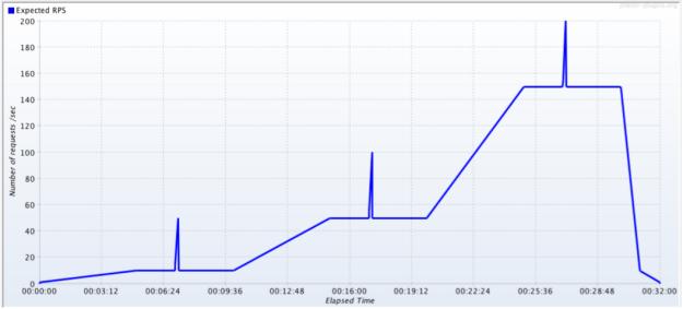 JMeter - Throughput Shaping Timer - Required Throughput Graph