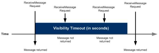 amazon-sqs-visibility-timeout