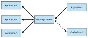 Message Broker mediating collaboration