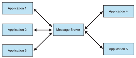 Message Broker mediating collaboration