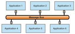 Message bus topology
