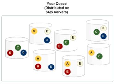 amazon-sqs-distributed-queue