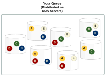 amazon-sqs-distributed-queue