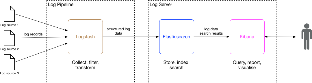 Improving Log Aggregation & Search for Application Services | Neil Brown